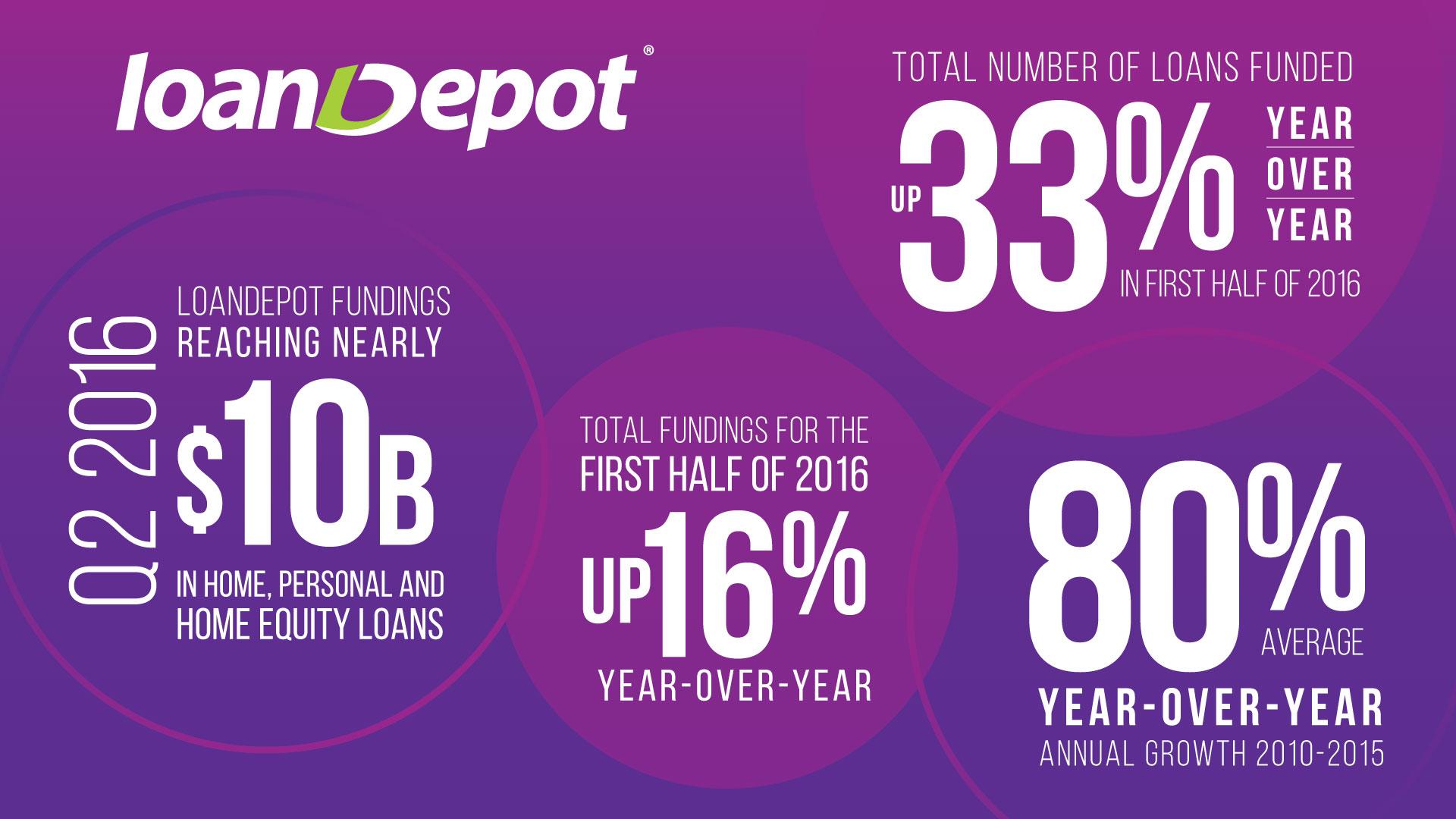 loanDepot-150M-Capital