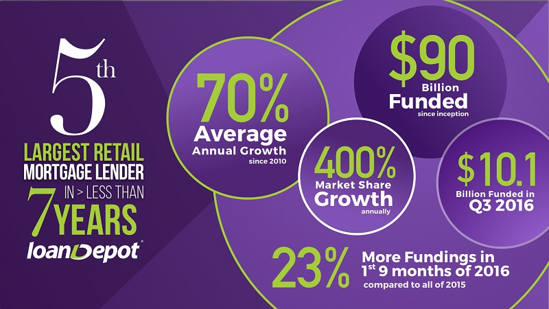 loandepot-fifth-largest-retail-mortgage-lender
